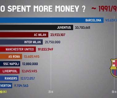 Kto wydaje najwięcej? Oto wydatki klubów od 1991 roku. Wideo