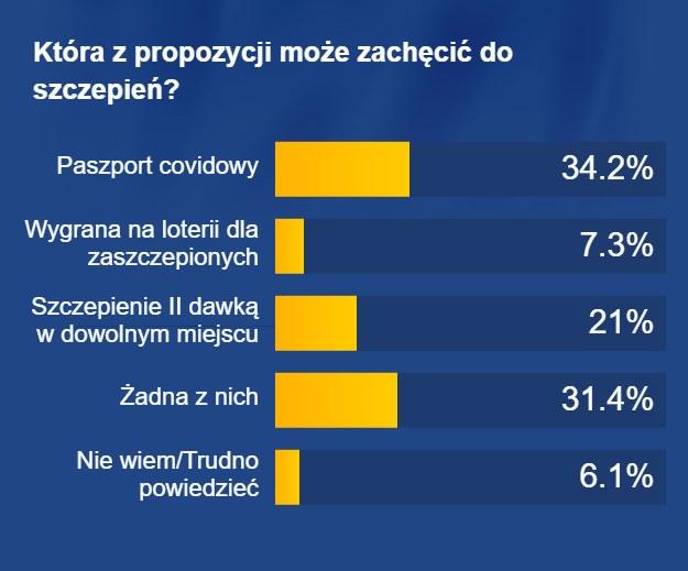 Która z propozycji zachęciłaby Polaków do szczepień? /RMF FM