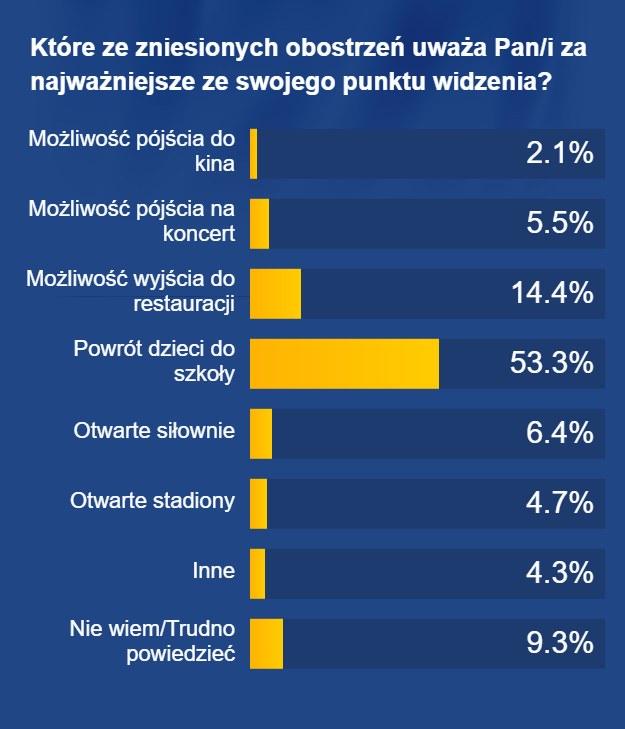 Które ze zniesionych obostrzeń Polacy uważają za najważniejsze? /RMF FM