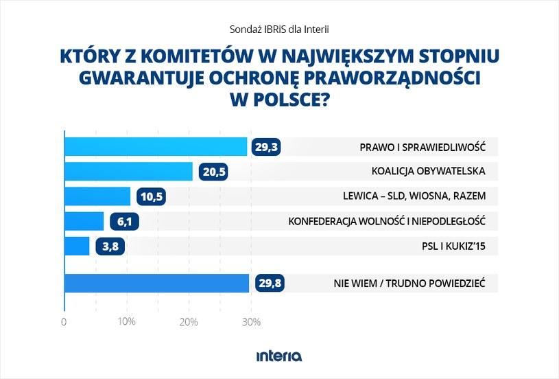 Który z komitetów w największym stopniu gwarantuje ochronę praworządności w Polsce? /INTERIA.PL