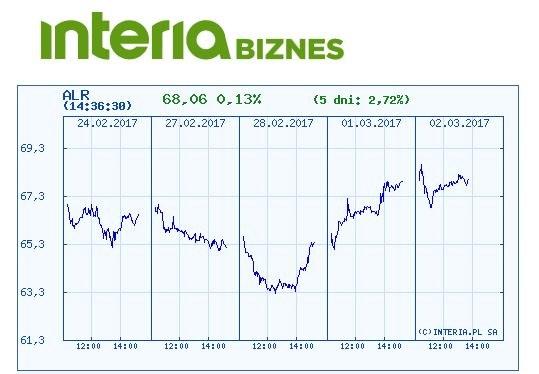 Kurs akcji Aliora w ostatnich pięciu dniach /INTERIA.PL