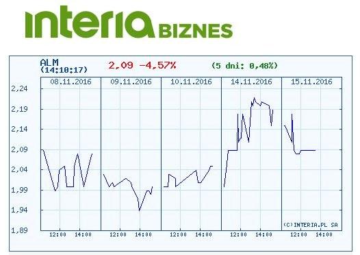 Kurs akcji Alma Market na GPW (okres - pięć dni) /INTERIA.PL