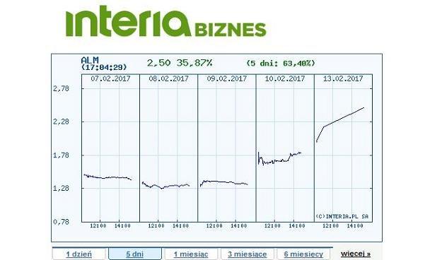 Kurs akcji spółki Alma Market na GPW w ostatnich 5 dniach /INTERIA.PL