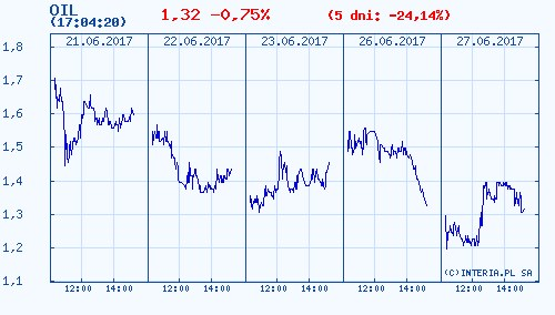 Kurs akcji spółki Petrolinvest w ostatnich pięciu dniach /INTERIA.PL