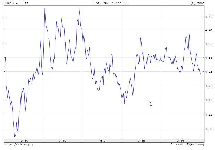 Kurs euro w złotych w latach 2015- 2019 /&nbsp