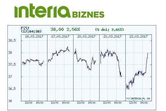 Kurss PZU w ostatnich poięciu dniach /INTERIA.PL