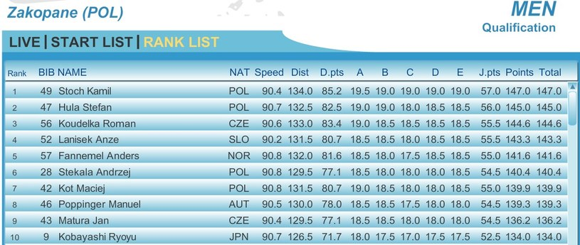 Kwalifikacje w Zakopanem (fot. FIS) /