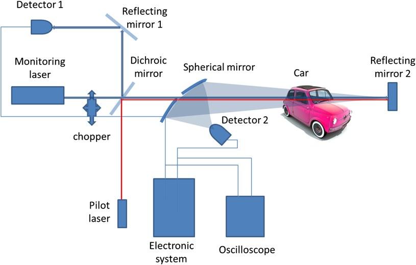 Laser opracowany przez WAT ma pomóc ścigać pijanych kierowców (Fot. WAT) /materiały prasowe