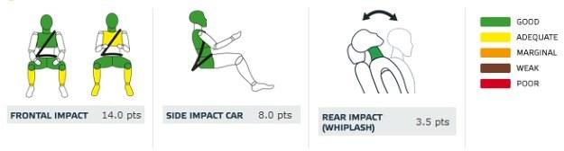Lexus IS 300h: ochrona dorosłych (od lewej: pasażer, kierowca, uderzenie boczne autem, uderzenie w tył) /Euro NCAP