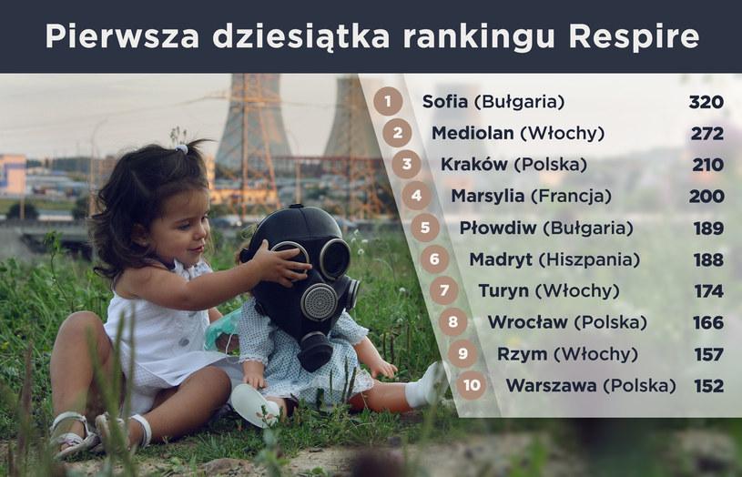 Liczba dni w roku 2011, w których w danym mieście przekroczone były normy zanieczyszczeń /123RF/PICSEL