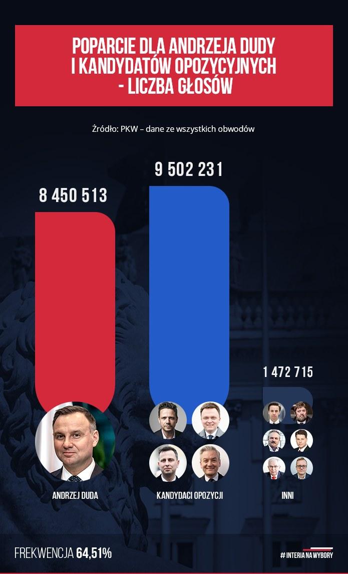Liczba głosów, jakie łącznie otrzymali czterej opozycyjni kandydaci /INTERIA.PL