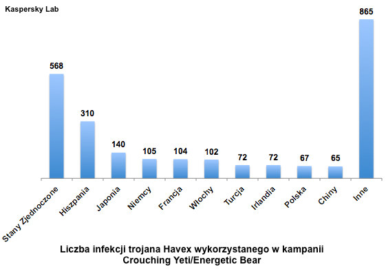 Liczba infekcji trojana Havex /materiały prasowe