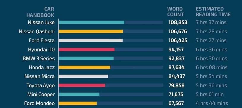Liczba słów i średni czas czytania instrukcji /