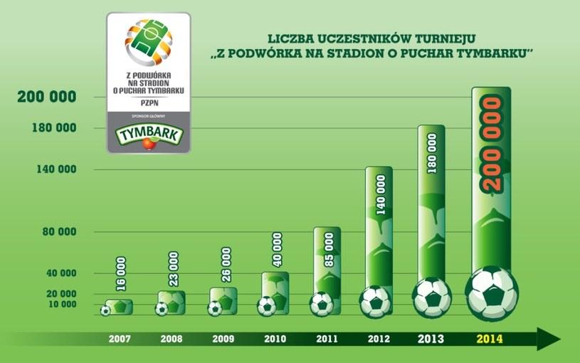 Liczba uczestników stale rośnie /Informacja prasowa