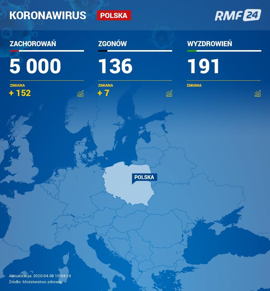 Liczba zakażeń i zgonów w Polsce /RMF FM