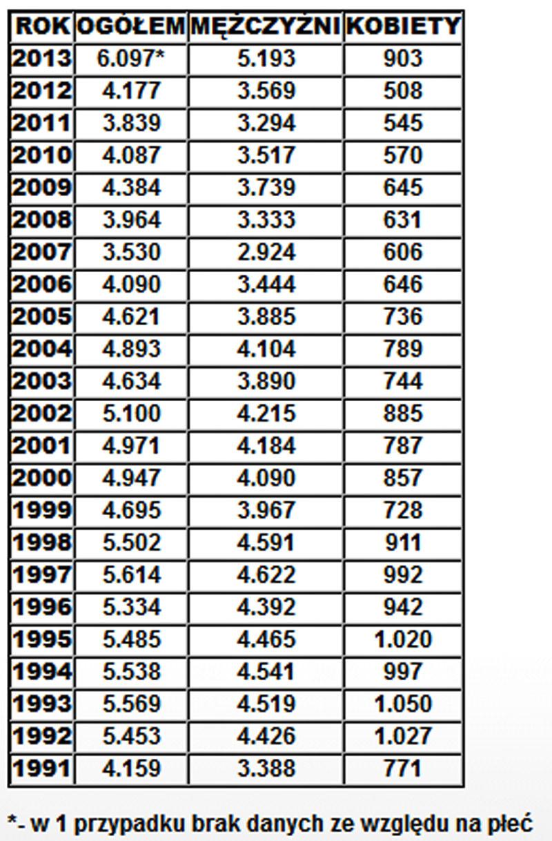 Liczba zamachów samobójczych w Polsce zakończonych zgonem /Policja