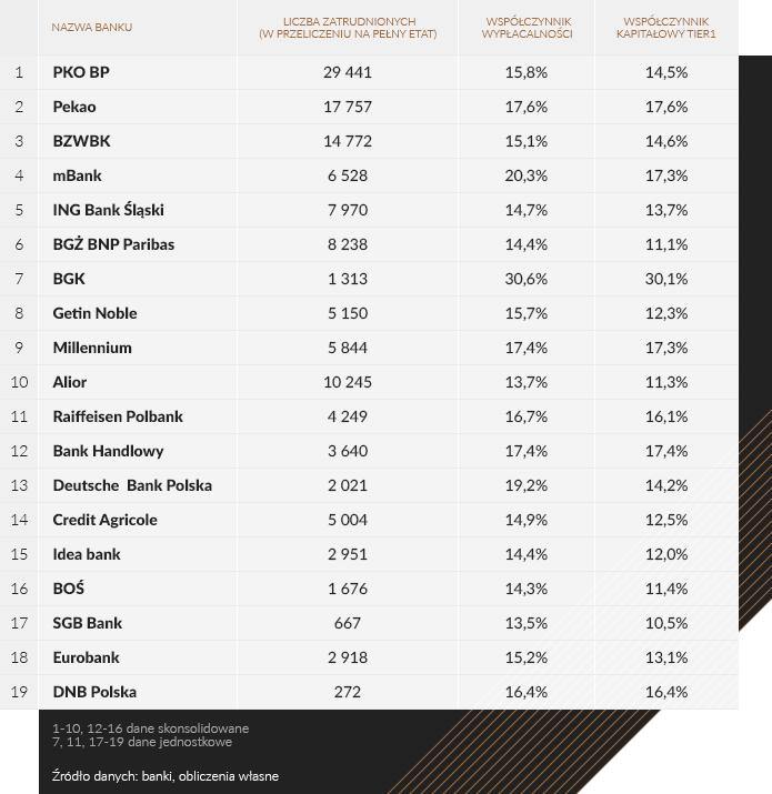 Liczba zatrudnionych w przeliczeniu na pełny etat /INTERIA.PL