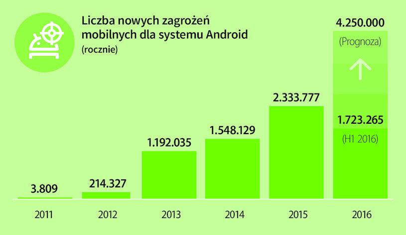 Liczba złośliwych programów dla systemu Android /materiały prasowe