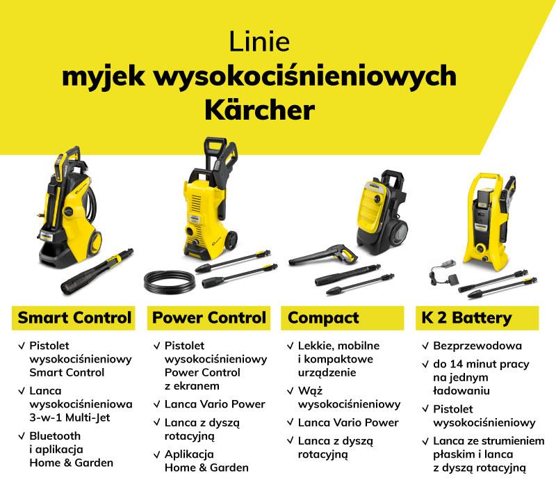Linie myjek ciśnieniowych Kärcher /materiały promocyjne