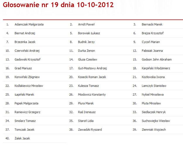 Lista posłów PO, którzy zagłosowali przeciw odrzuceniu projektu ustawy SP. Źródło: sejm.gov.pl /INTERIA.PL