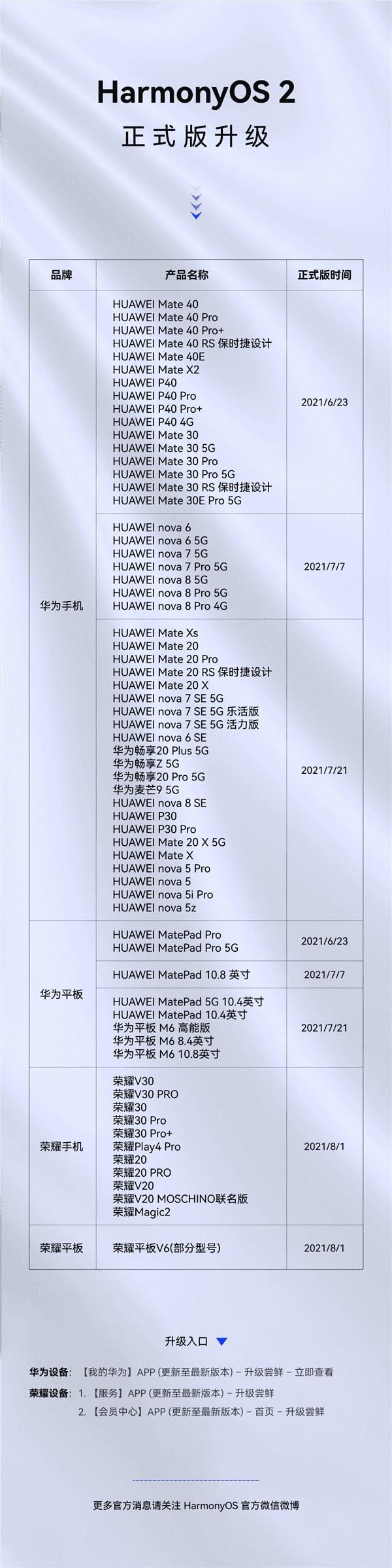 Lista smartfonów oczekujących na aktualizację jest długa /materiały prasowe