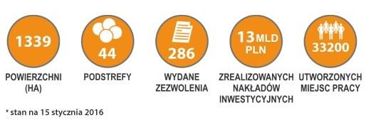 Łódzka Specjalna Strefa Ekonomiczna - charakterystyka /&nbsp