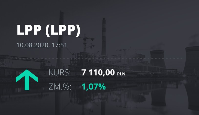 LPP (LPP): notowania akcji z 10 sierpnia 2020 roku