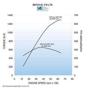 LT4: wykres mocy i momentu /Chevrolet