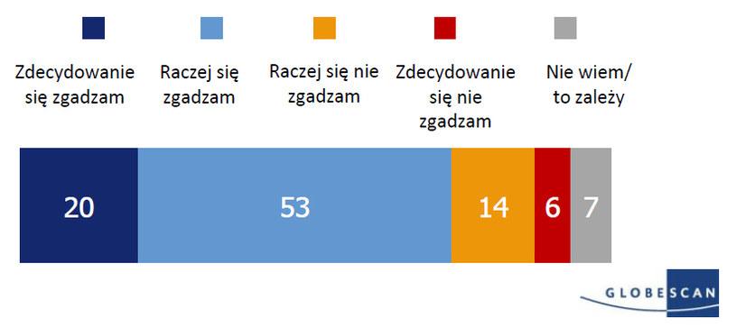 Ludzie powinni mieć możliwość schronienia w innych krajach, kiedy uciekają przed wojną i prześladowaniem (wyniki dla Polski) /Amnesty International/GlobeScan /