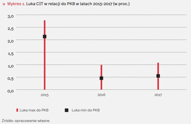 Luka CIT w relacji do PKB w latach 2015-2017 ( w. proc.) /INTERIA.PL