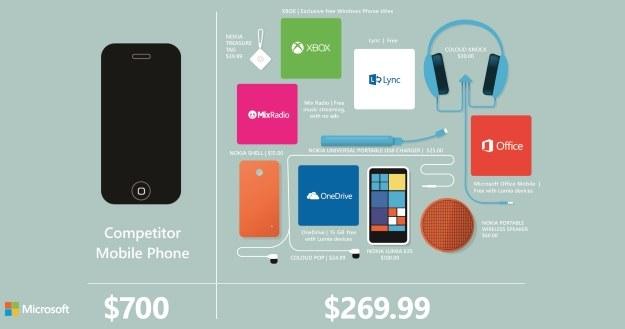Lumia 635 zamiast iPhone'a /materiały prasowe