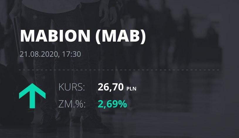 Mabion (MAB): notowania akcji z 21 sierpnia 2020 roku