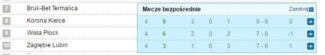 Mała tabela zespołów, które zdobyły po 39 pkt. /INTERIA.PL