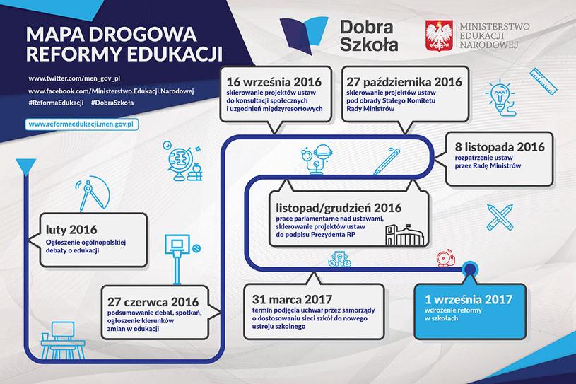 Mapa drogowa zmian w szkolnictwie przygotowana przez Ministerstwo Edukacji /men.gov.pl /