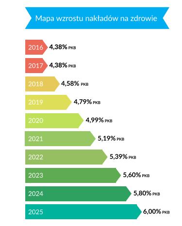 Mapa wzrostu nakładów na zdrowie. Źródło: www.mz.gov.pl /