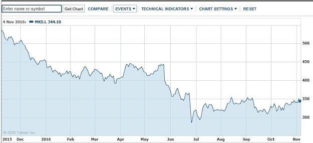 Marks & Spencer Group plc (MKS.L) -notowania akcji  notują wzrost /Informacja prasowa