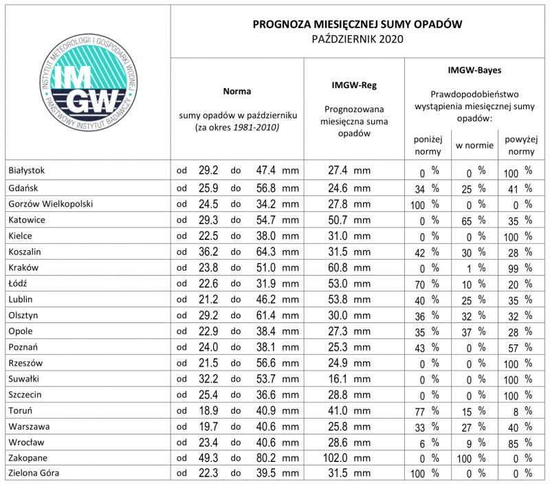 Materiały prasowe IMGW / IMGW-PIB