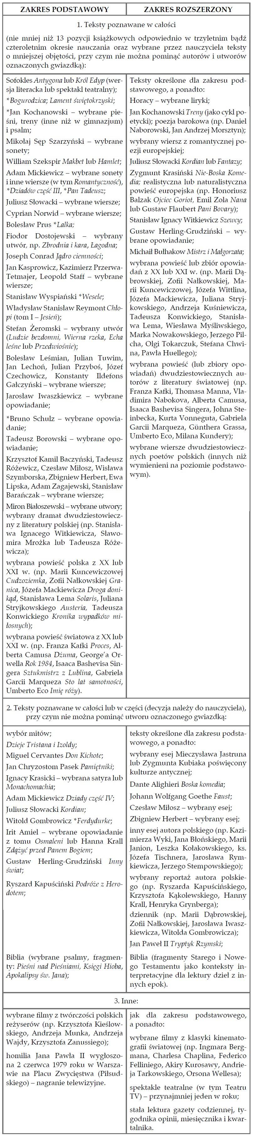 Matura 2018 z języka polskiego. Lista lektur /CKE /