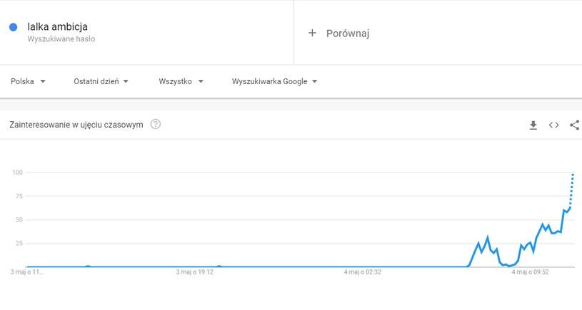 Matura 2021. Czy doszło do przecieku? /Google Trends  /INTERIA.PL