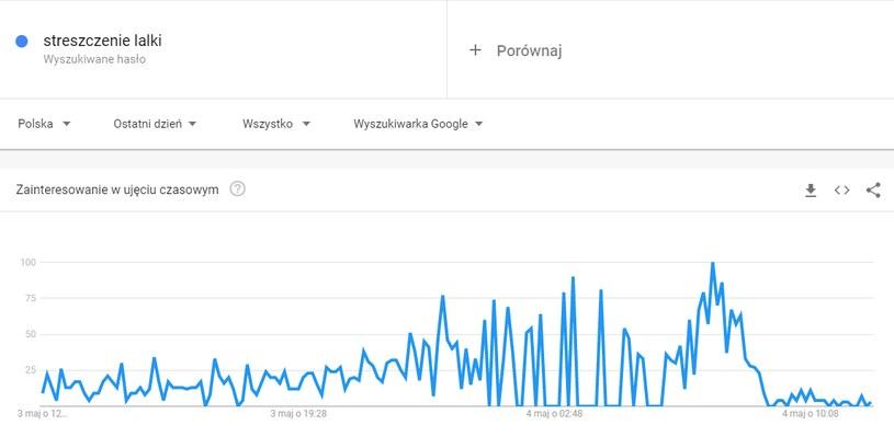 Matura 2021. Czy wyciekły tematy wypracowań? /Google Trends  /INTERIA.PL