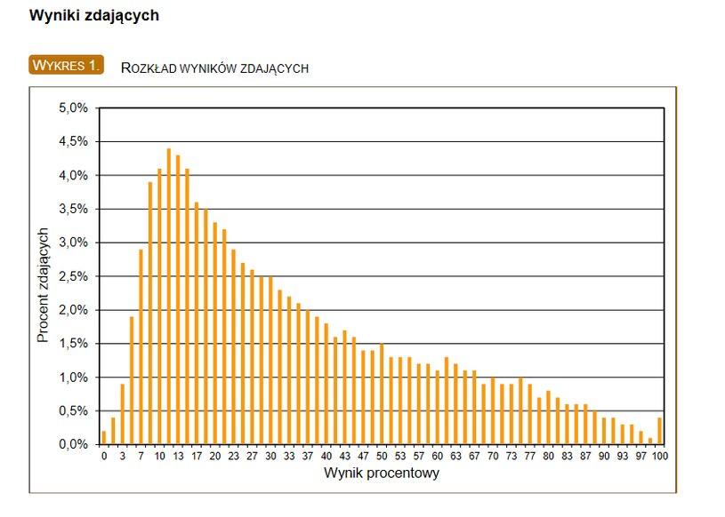 Matura z fizyki, wyniki zdających /CKE
