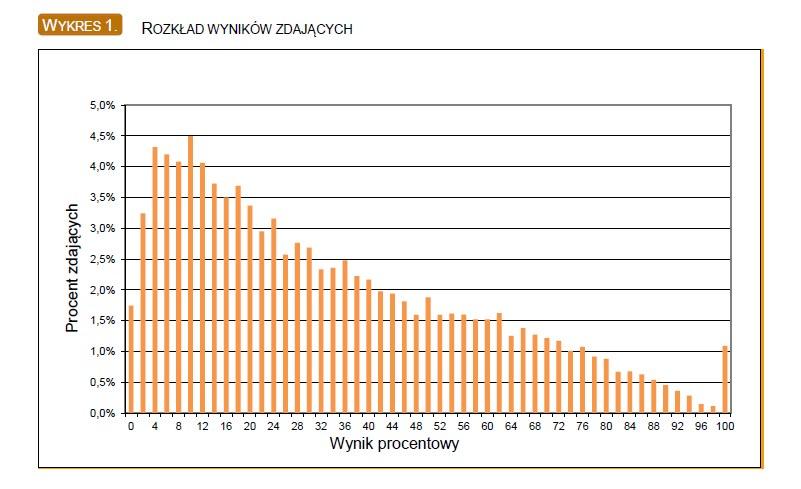 Matura z historii; wyniki zdających w roku poprzednim /CKE