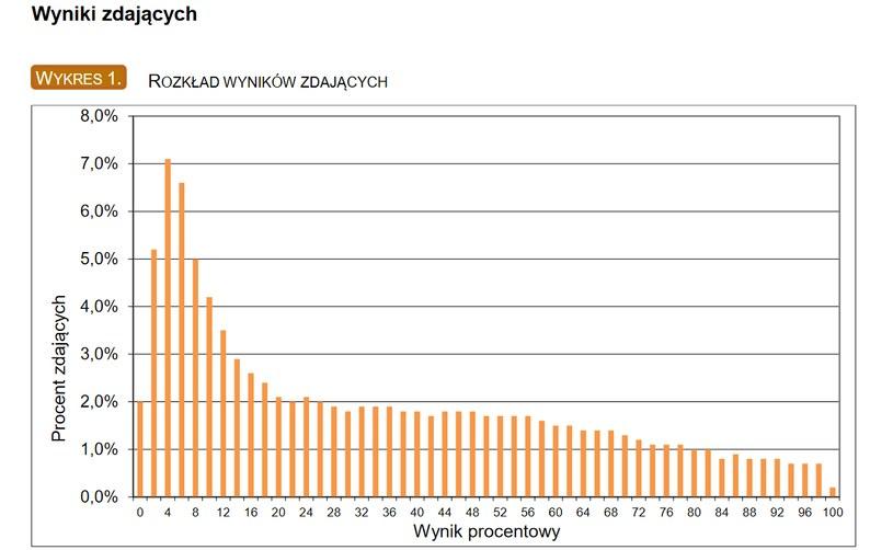 Matura z matematyki na poziomie rozszerzonym - takie wyniki zdający uzyskali w roku ubiegłym /CKE