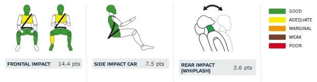 Mazda 6: ochrona dorosłych (od lewej: pasażer, kierowca, uderzenie boczne autem, uderzenie w tył) /Euro NCAP