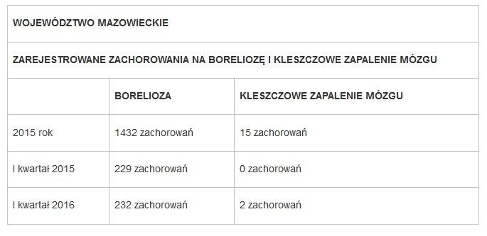 Mazowieckie - statystyki /sanepid /