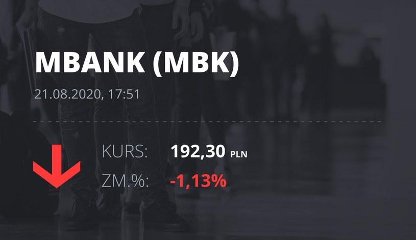 MBank (MBK): notowania akcji z 21 sierpnia 2020 roku