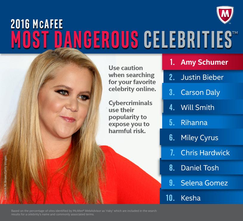 McAfee Labs opublikował listę najniebezpieczniejszych celebrytów w sieci /materiały prasowe