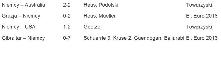 Mecze reprezentacji Niemiec w 2015 roku. W tabeli kolejno: mecz, wynik, strzelcy bramek dla Niemiec, rozgrywki. /INTERIA.PL
