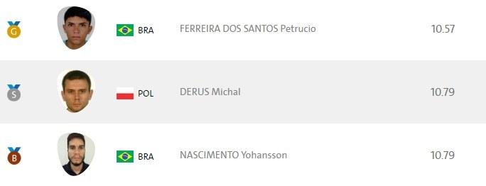 Medaliści biegu na 100 metrów na igrzyskach paraolimpijskich w Rio de Janeiro /Rio2016.com /
