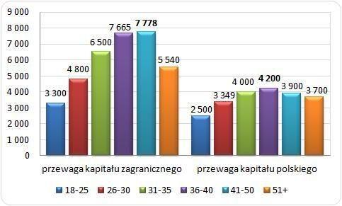 Mediana wynagrodzeń brutto osób w różnym wieku w firmach o różnym pochodzeniu kapitału w 2013 r Źródło: Ogólnopolskie Badanie Wynagrodzeń (OBW) przeprowadzone przez Sedlak & Sedlak w 2013 roku /Sedlak & Sedlak